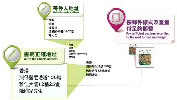Hongkong Post - Correct Address